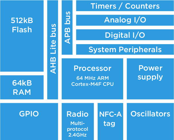 nRF52832 Block Diagram